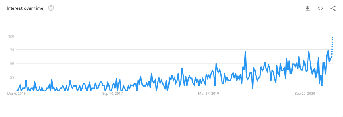 Google Trends Zero Trust