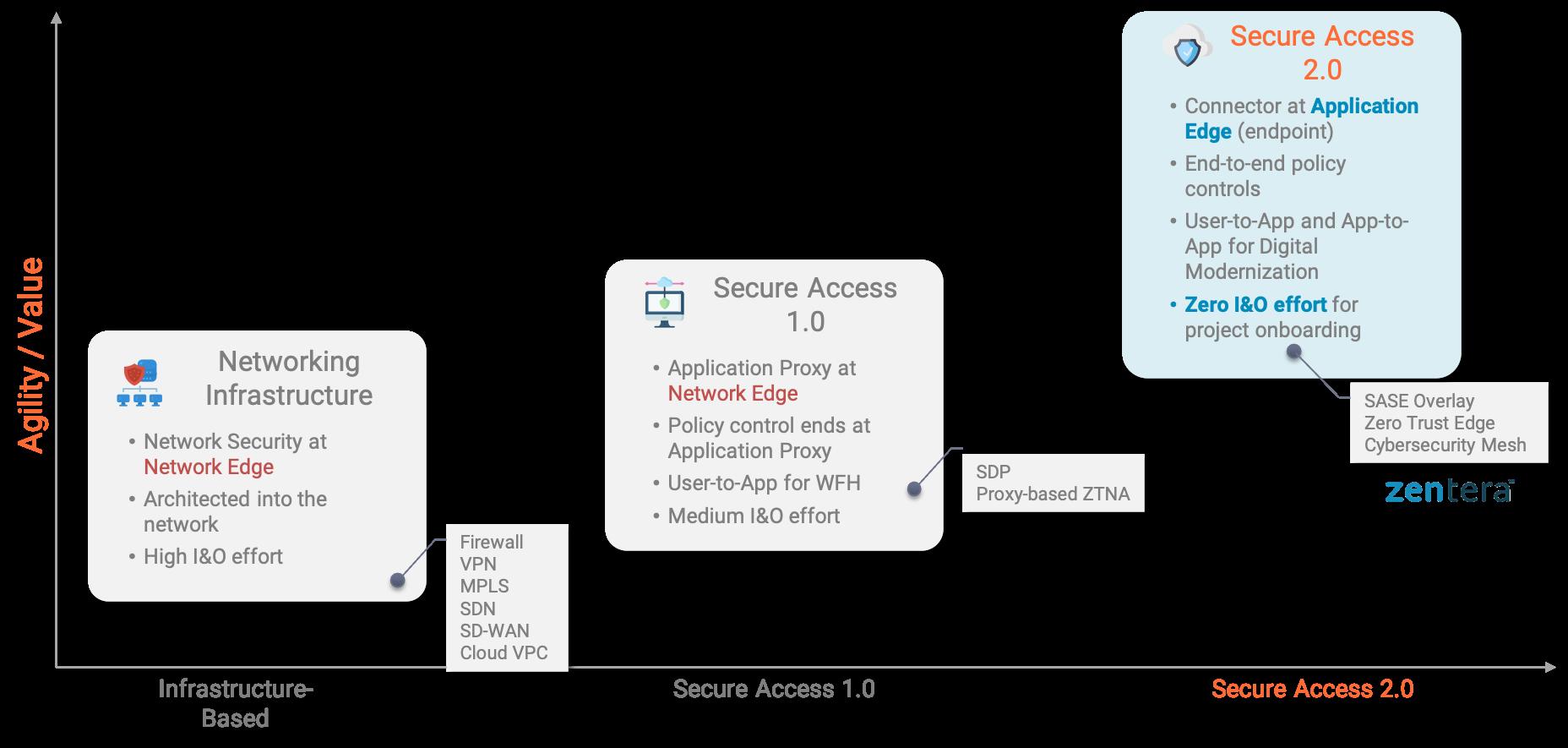 Secure Access 2.0 Graph