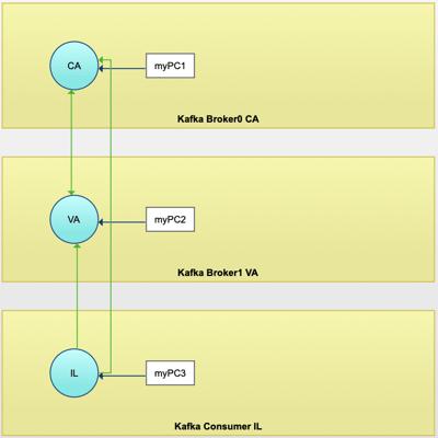 Hybrid Kafka application profile
