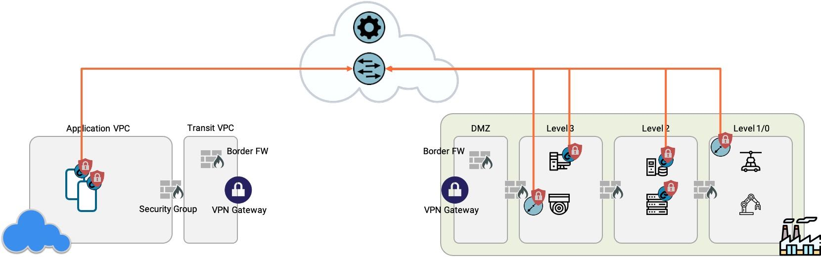 a factory connecting to cloud with ZTNA
